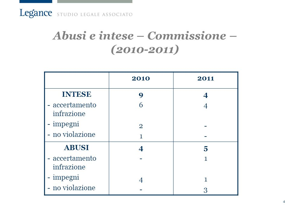 Abusi e intese – Commissione – (2010-2011)