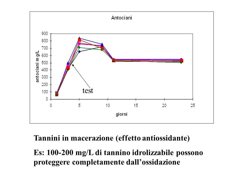 test Tannini in macerazione (effetto antiossidante) Es: 100-200 mg/L di tannino idrolizzabile possono proteggere completamente dall'ossidazione.