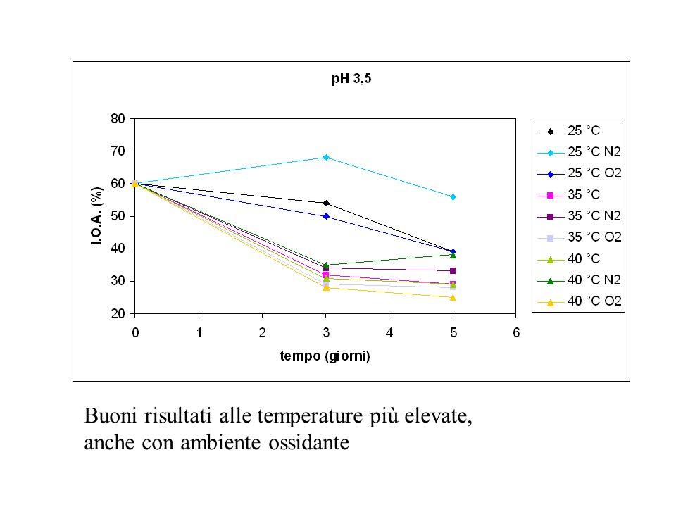 Buoni risultati alle temperature più elevate, anche con ambiente ossidante