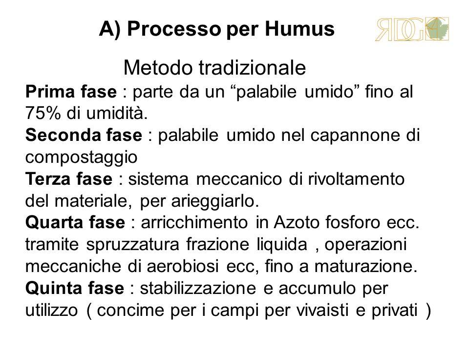 A) Processo per Humus Metodo tradizionale