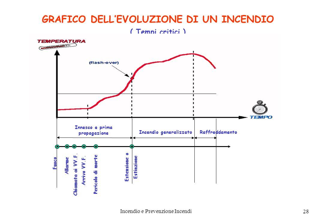 GRAFICO DELL'EVOLUZIONE DI UN INCENDIO