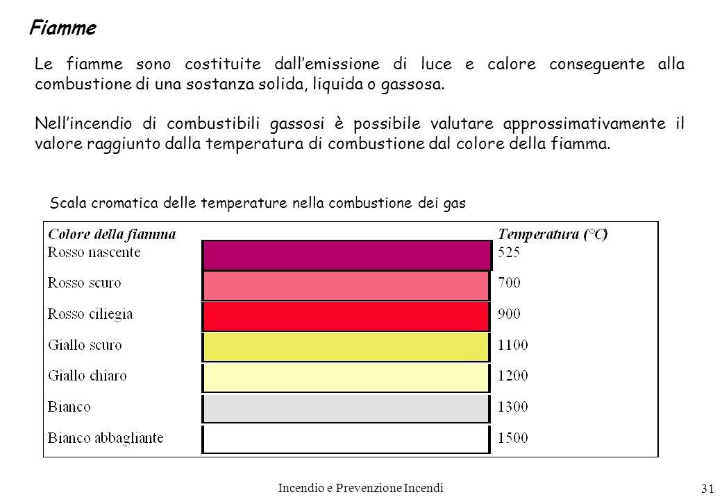 Fiamme Le fiamme sono costituite dall'emissione di luce e calore conseguente alla combustione di una sostanza solida, liquida o gassosa.