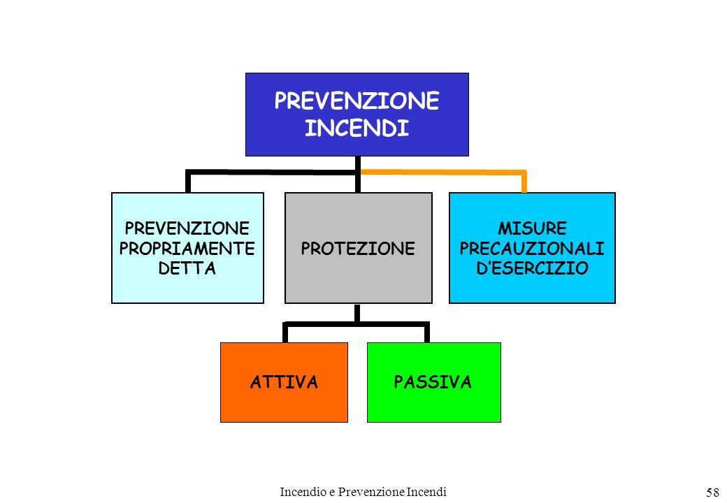 Incendio e Prevenzione Incendi