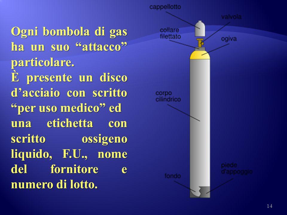 Ogni bombola di gas ha un suo attacco particolare.