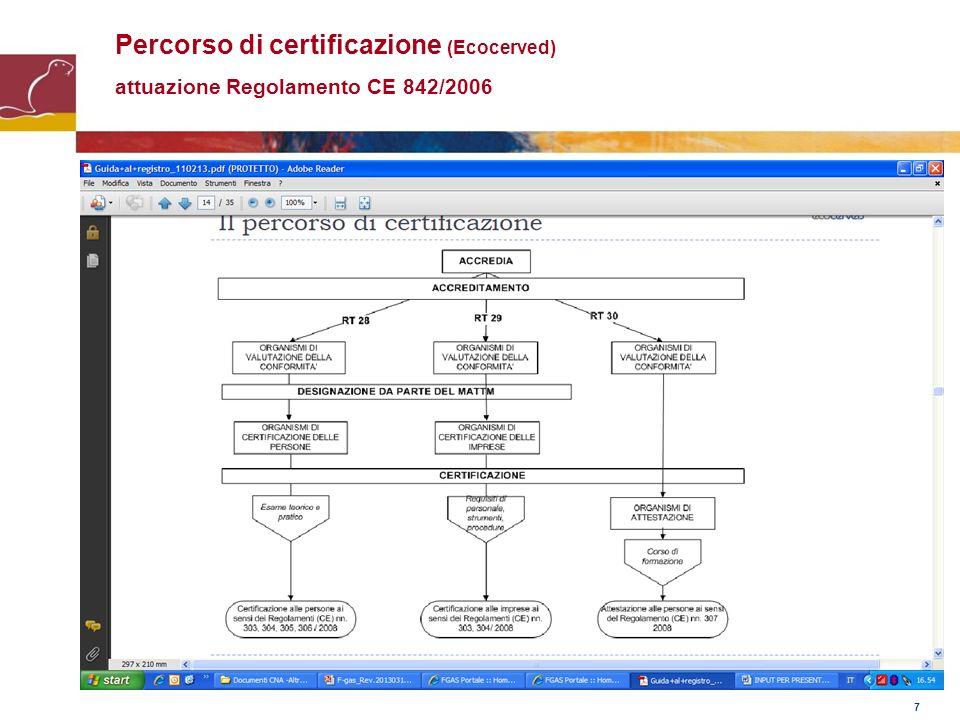 Percorso di certificazione (Ecocerved) attuazione Regolamento CE 842/2006