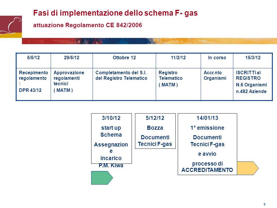 Documenti Tecnici F-gas processo di ACCREDITAMENTO