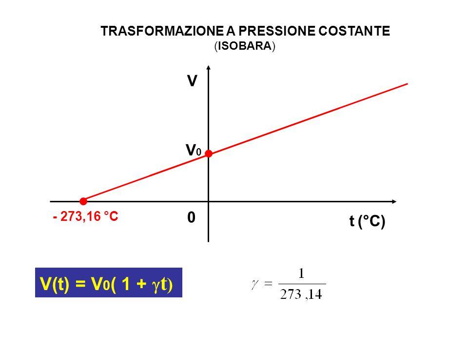 TRASFORMAZIONE A PRESSIONE COSTANTE (ISOBARA)