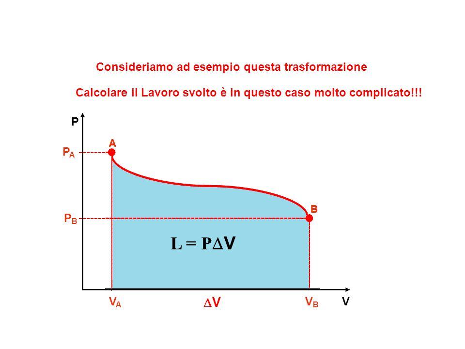 L = PDV DV Consideriamo ad esempio questa trasformazione