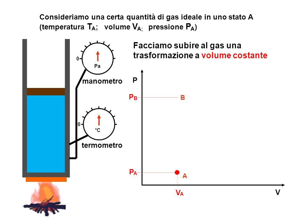 Facciamo subire al gas una trasformazione a volume costante