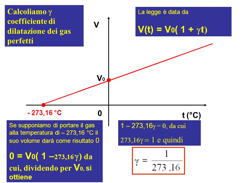 0 = V0( 1 –273,16 g) da cui, dividendo per V0, si ottiene