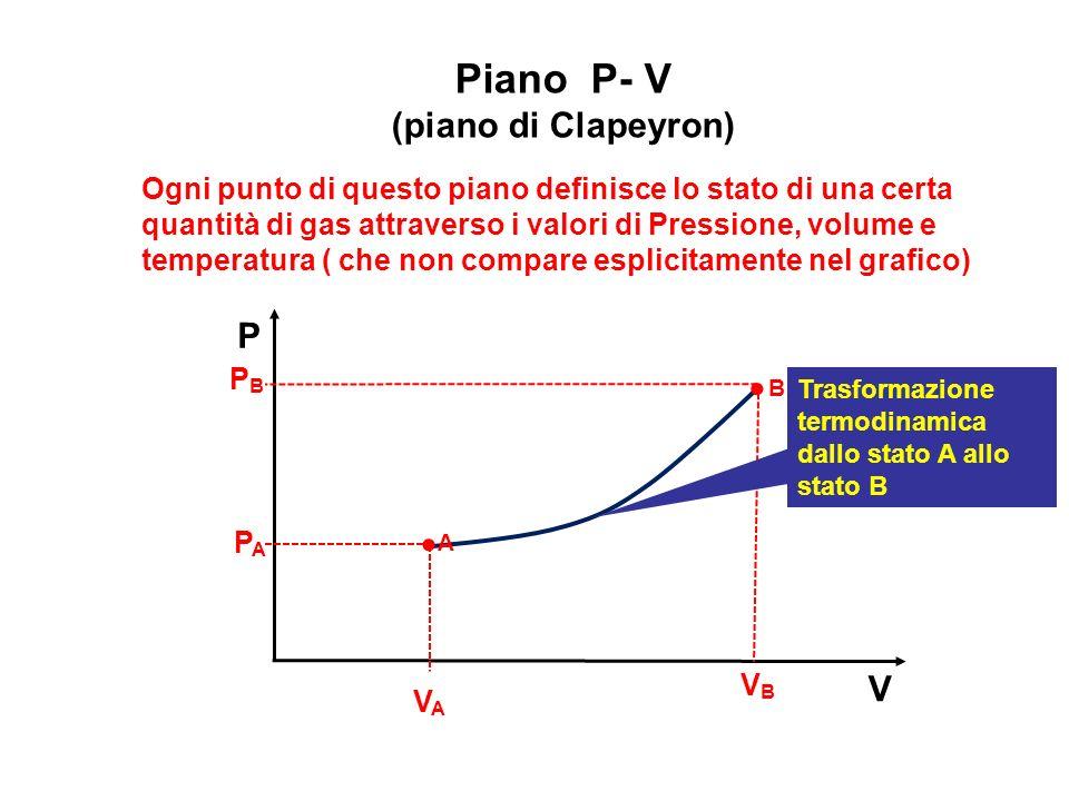 Piano P- V   (piano di Clapeyron) P B A V