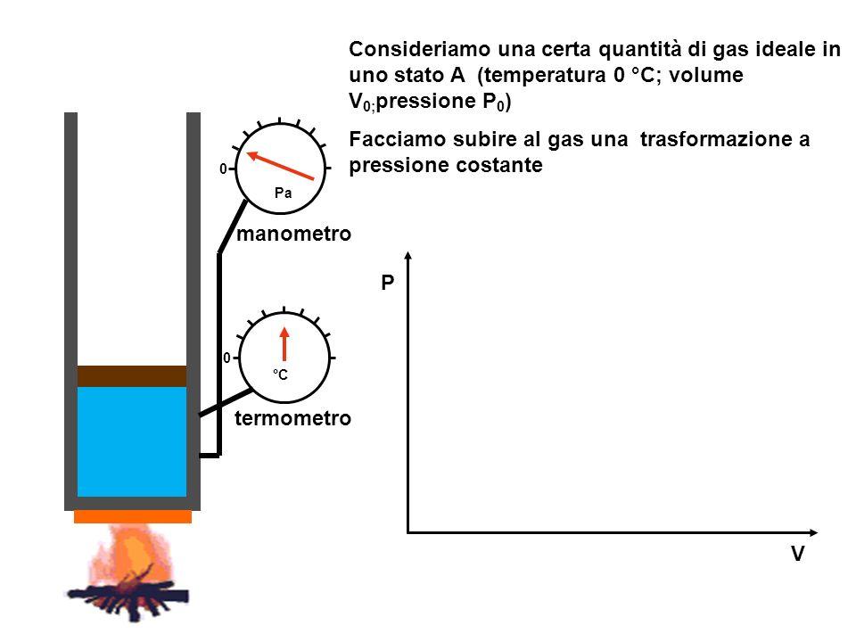 Facciamo subire al gas una trasformazione a pressione costante