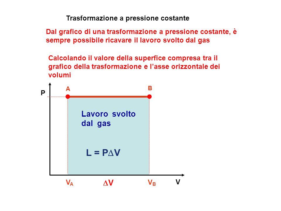 L = PDV Lavoro svolto dal gas DV Trasformazione a pressione costante