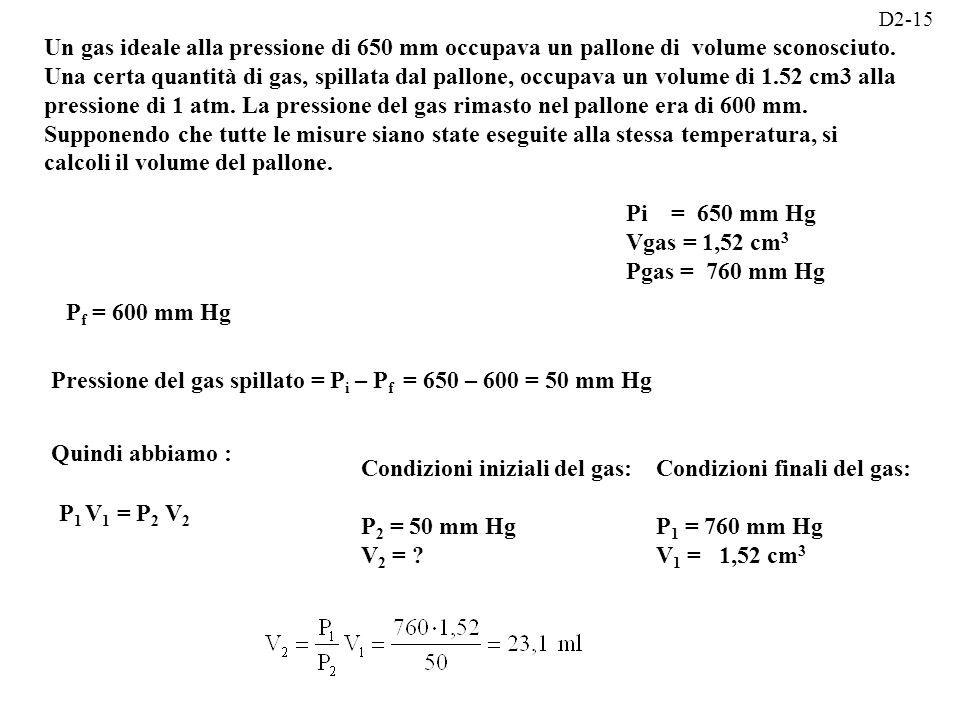 Pressione del gas spillato = Pi – Pf = 650 – 600 = 50 mm Hg