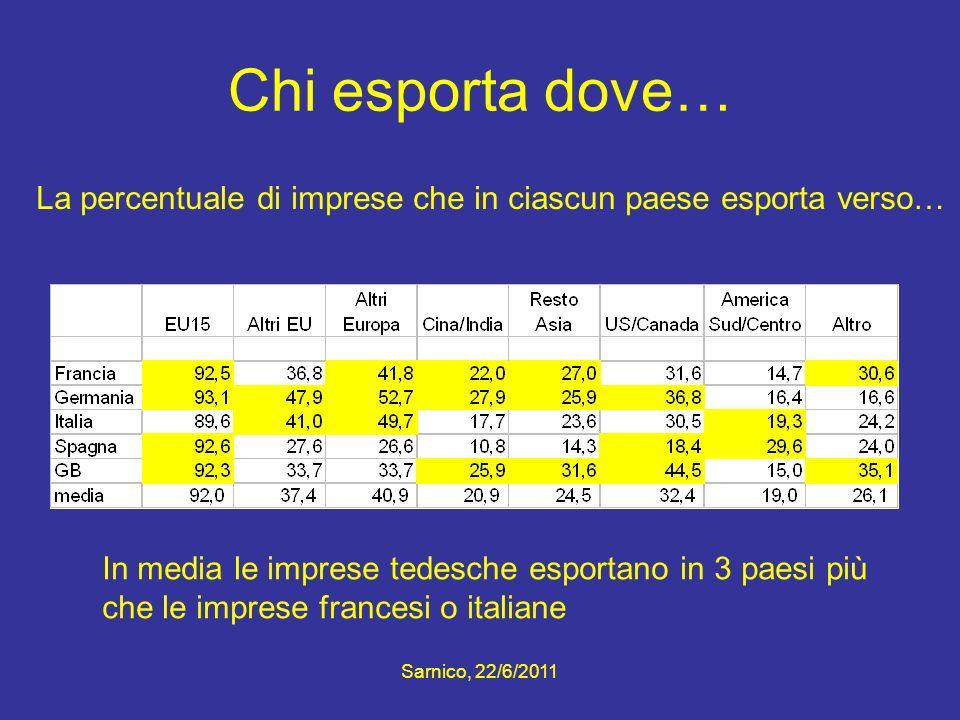 Chi esporta dove… La percentuale di imprese che in ciascun paese esporta verso… In media le imprese tedesche esportano in 3 paesi più.