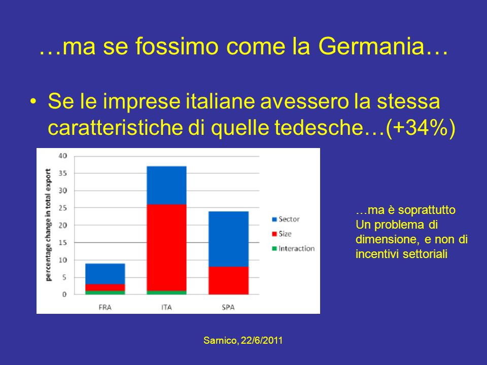 …ma se fossimo come la Germania…