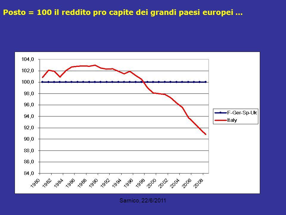 Posto = 100 il reddito pro capite dei grandi paesi europei …