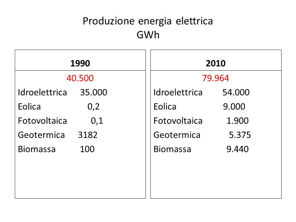 Produzione energia elettrica GWh