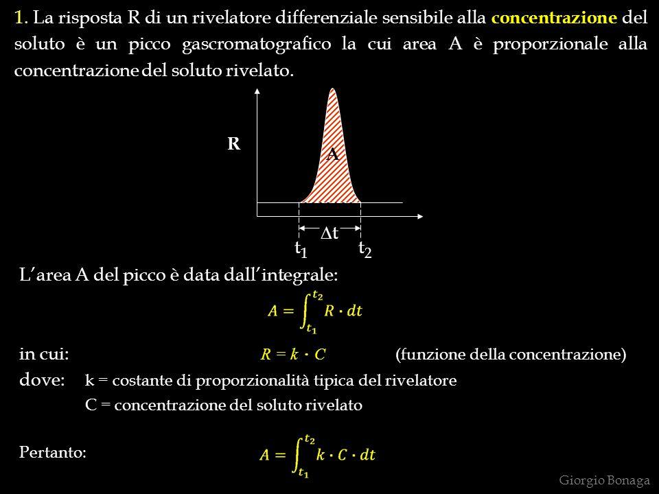 L'area A del picco è data dall'integrale: