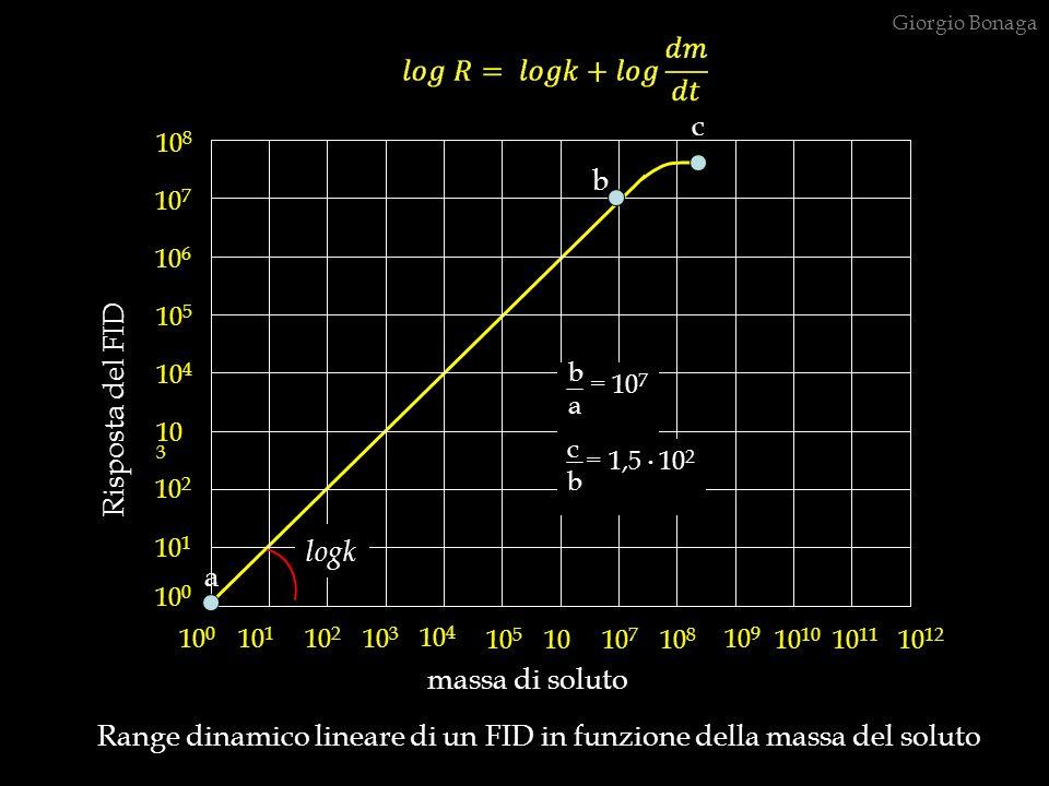 b = 107 a c = 1,5 . 102 b c b Risposta del FID logk a massa di soluto