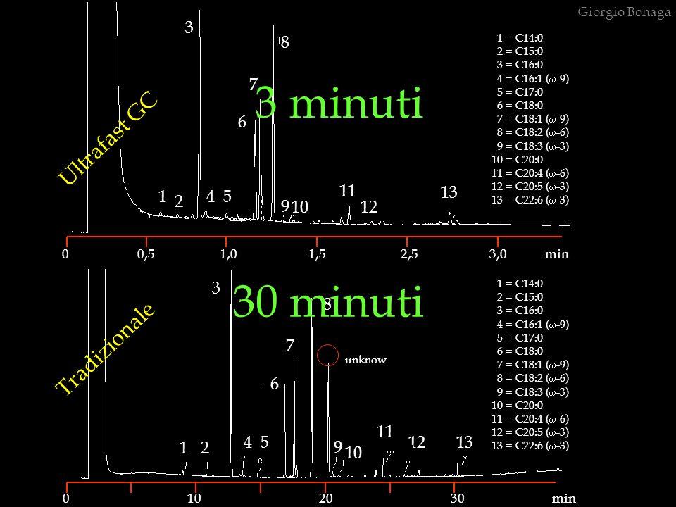3 minuti 30 minuti Ultrafast GC Tradizionale 3 8 7 6 11 1 4 5 13 2 9