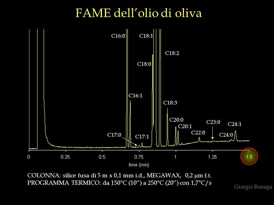 FAME dell'olio di oliva