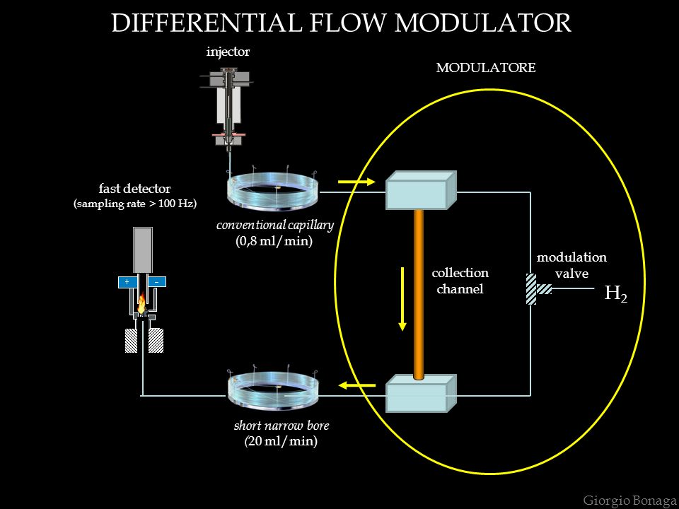 DIFFERENTIAL FLOW MODULATOR