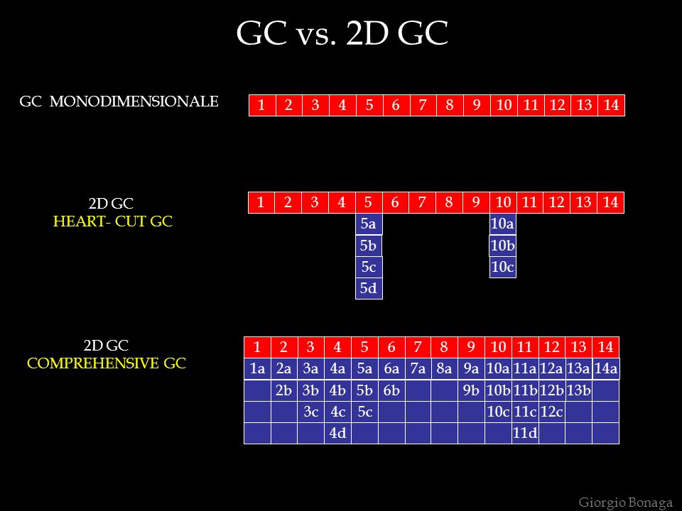 GC vs. 2D GC GC MONODIMENSIONALE 1 2 3 4 5 6 7 8 9 10 11 12 13 14