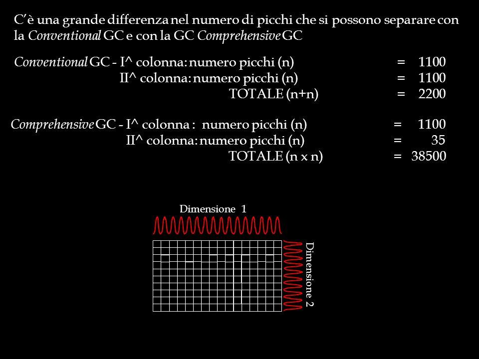 Conventional GC - I^ colonna: numero picchi (n) = 1100