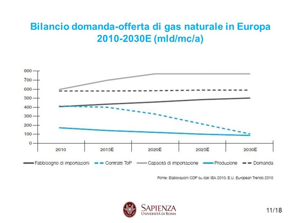 Bilancio domanda-offerta di gas naturale in Europa