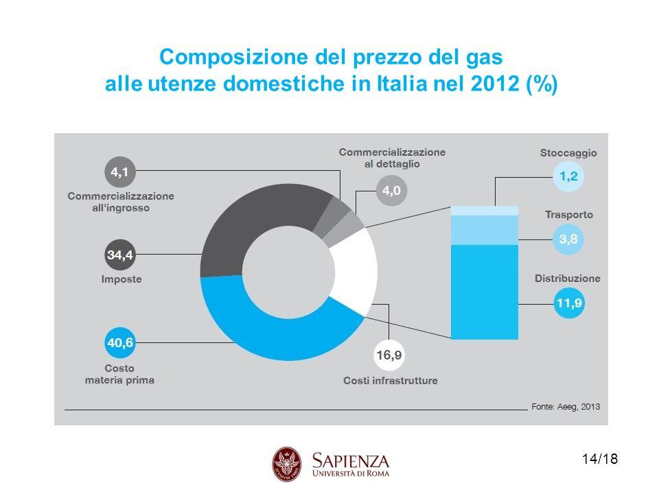 Composizione del prezzo del gas