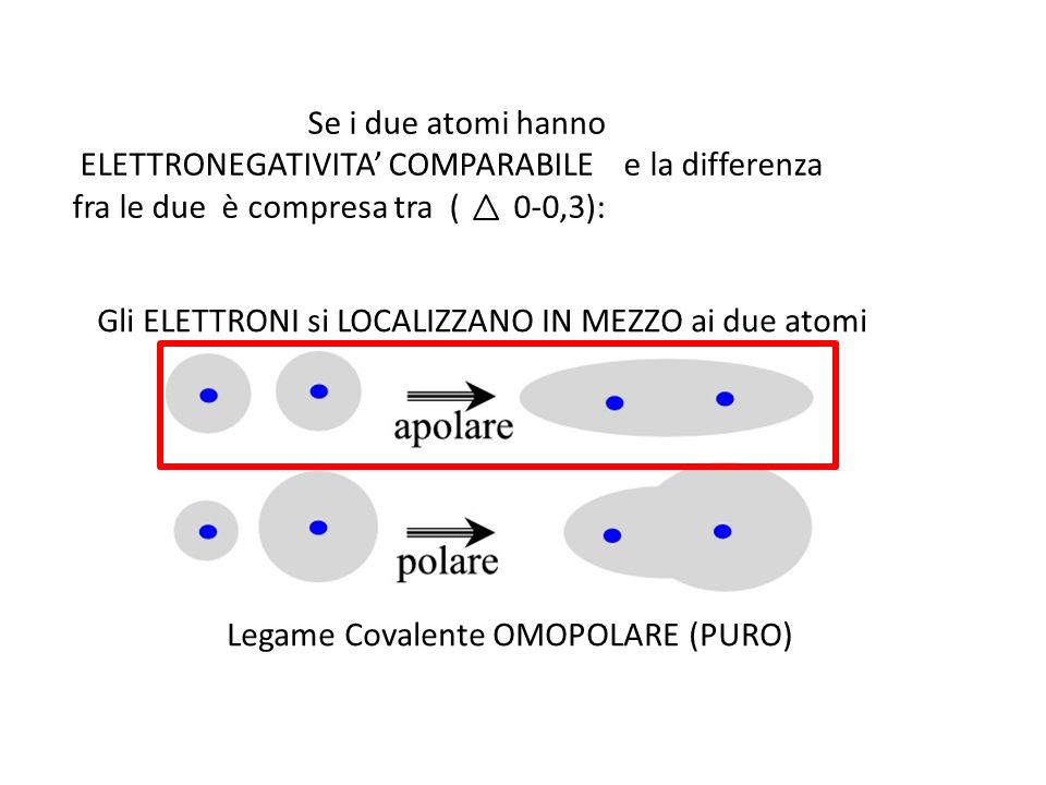 Legame Covalente OMOPOLARE (PURO)