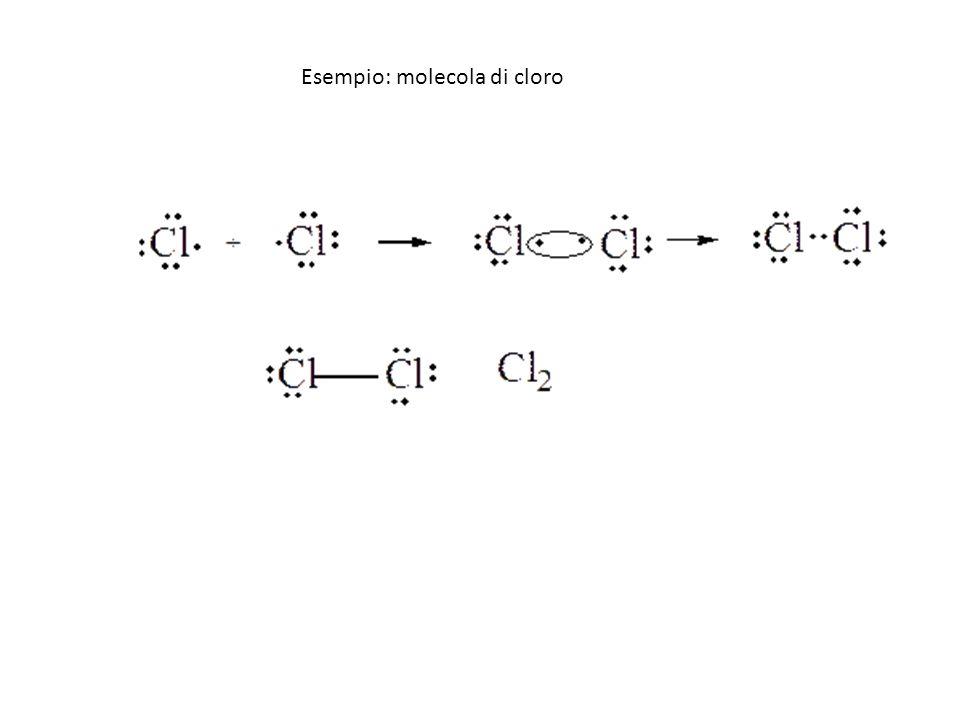 Esempio: molecola di cloro