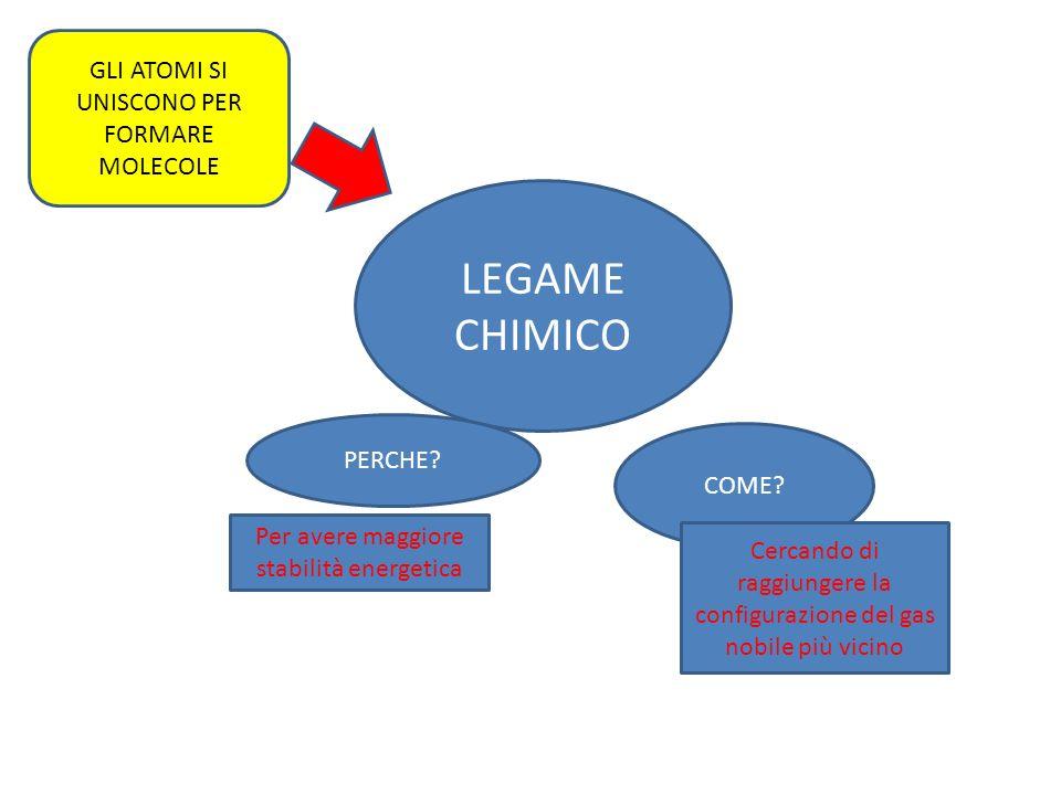 LEGAME CHIMICO GLI ATOMI SI UNISCONO PER FORMARE MOLECOLE PERCHE