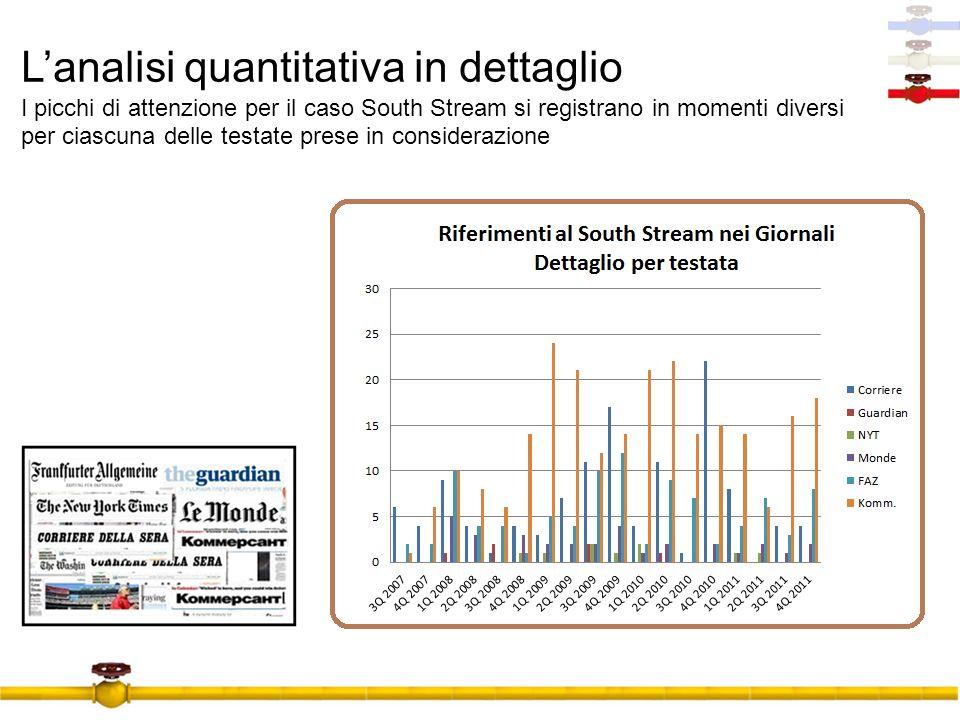 L'analisi quantitativa in dettaglio I picchi di attenzione per il caso South Stream si registrano in momenti diversi per ciascuna delle testate prese in considerazione