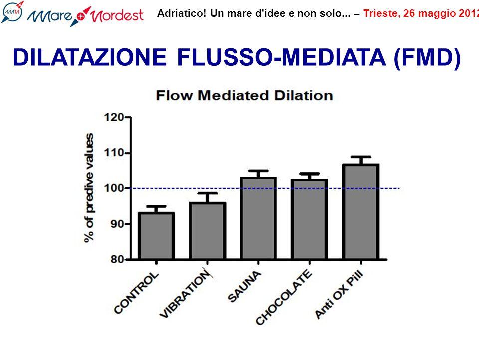 DILATAZIONE FLUSSO-MEDIATA (FMD)