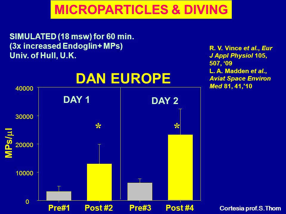 MICROPARTICLES & DIVING