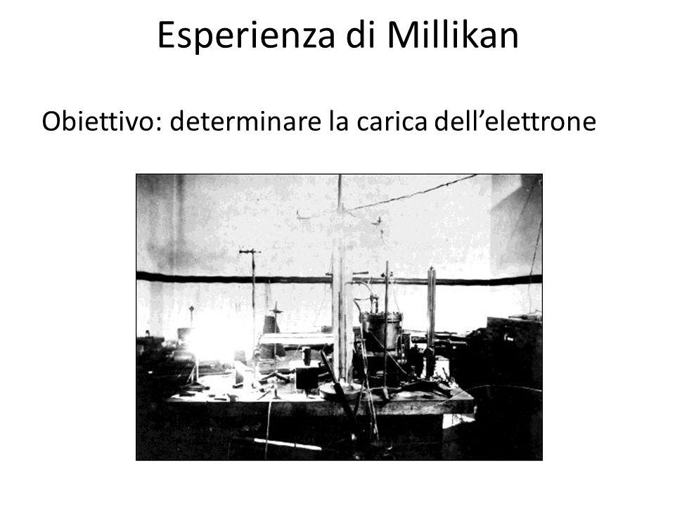 Esperienza di Millikan