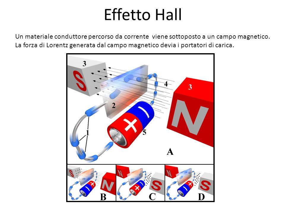 Effetto Hall Un materiale conduttore percorso da corrente viene sottoposto a un campo magnetico.