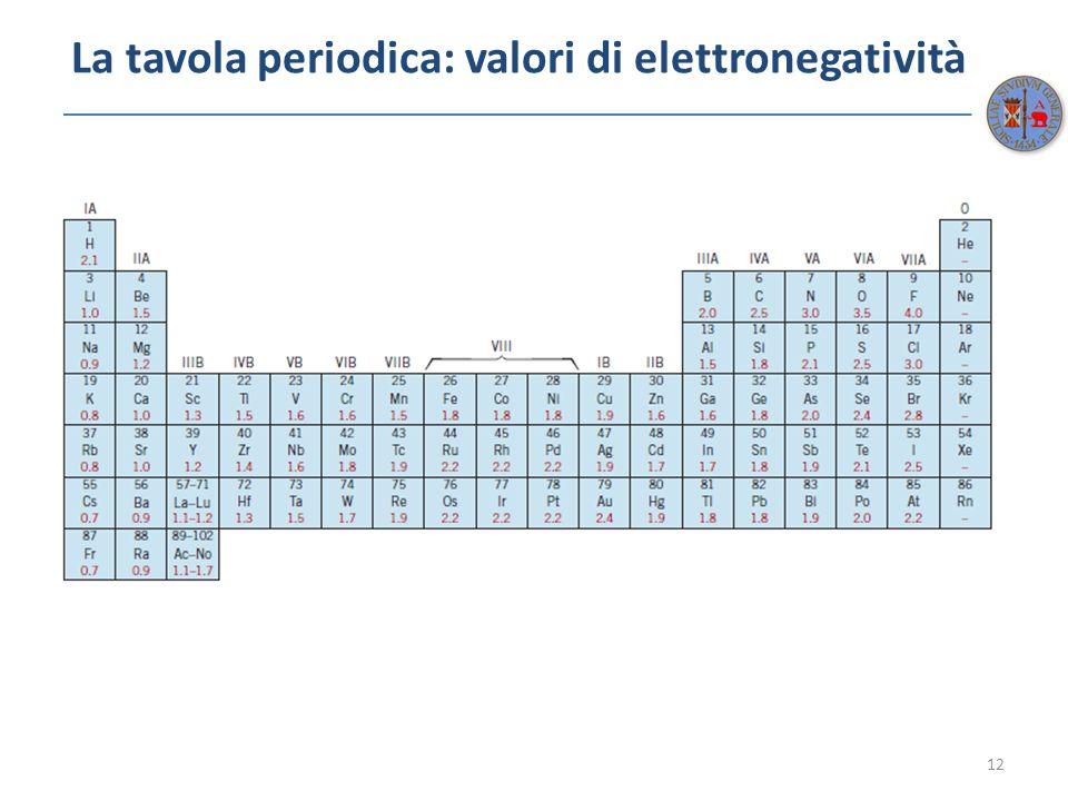 La tavola periodica: valori di elettronegatività