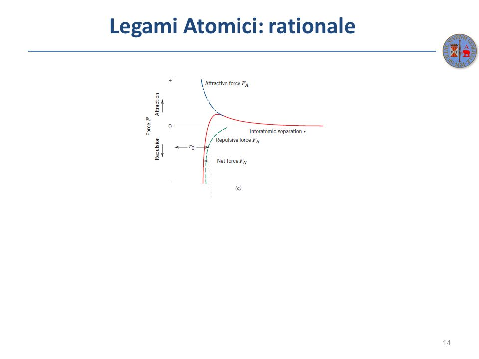 Legami Atomici: rationale