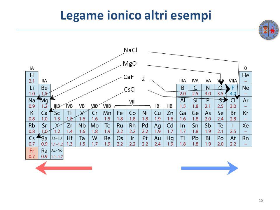 Legame ionico altri esempi