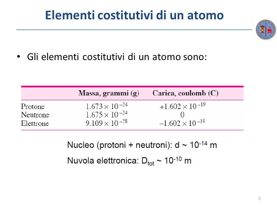 Elementi costitutivi di un atomo