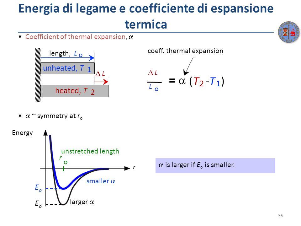 Energia di legame e coefficiente di espansione termica