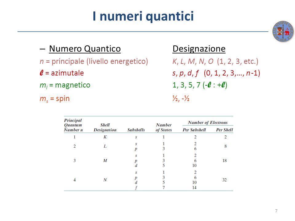 I numeri quantici Numero Quantico Designazione