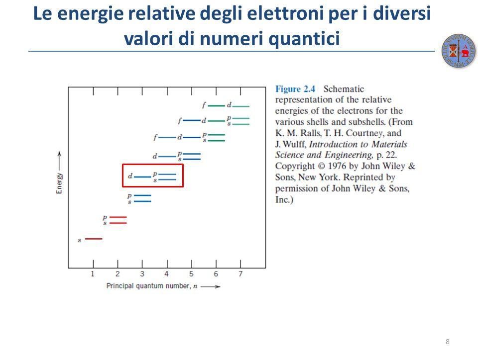 Le energie relative degli elettroni per i diversi valori di numeri quantici