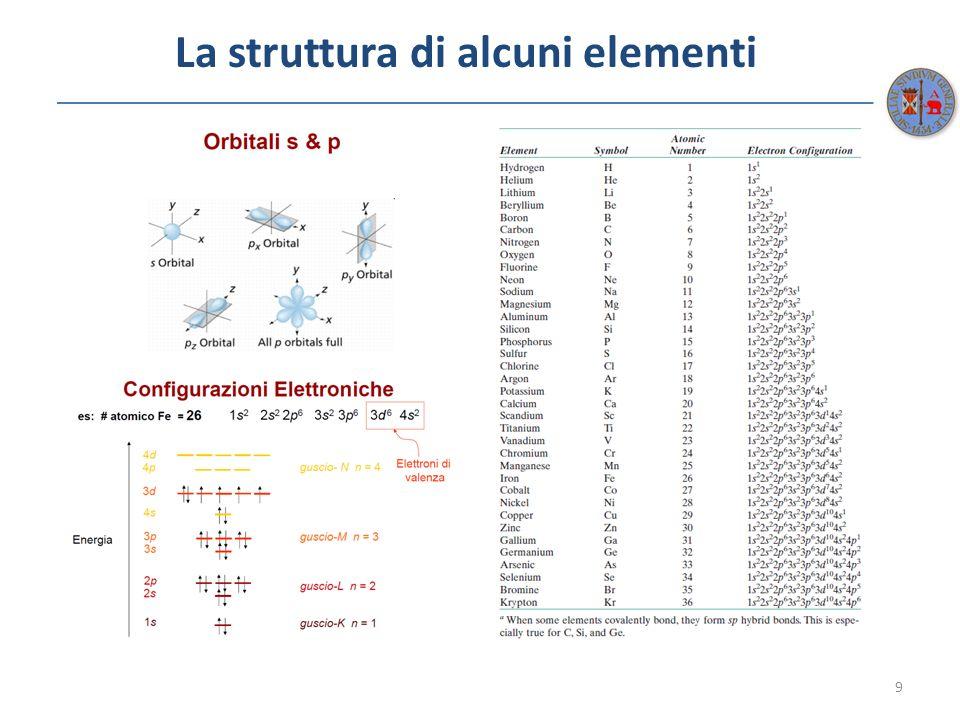 La struttura di alcuni elementi