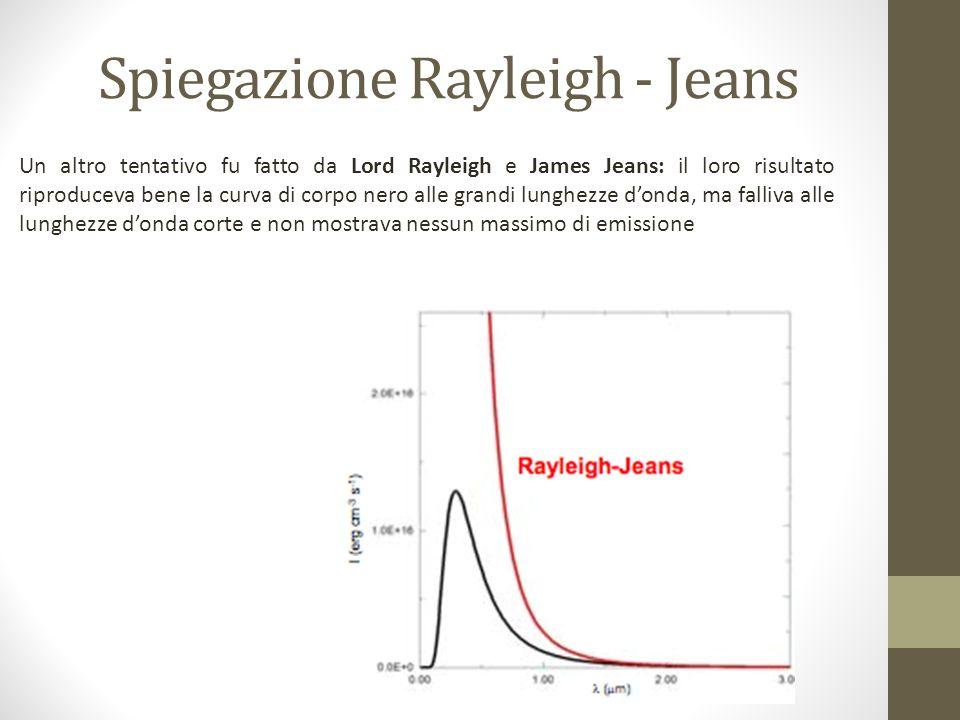 Spiegazione Rayleigh - Jeans