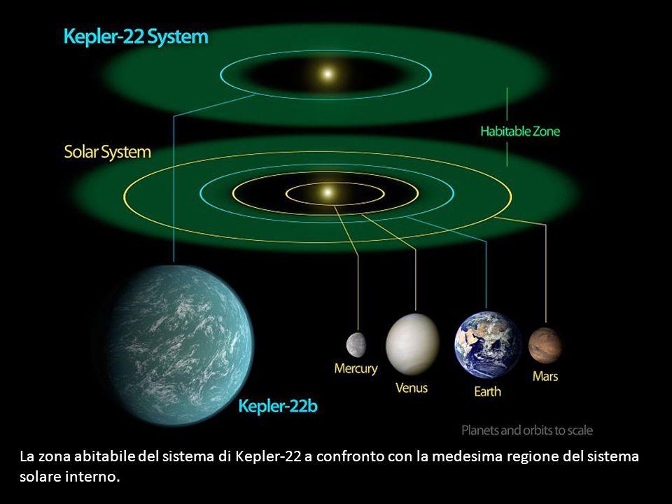 La zona abitabile del sistema di Kepler-22 a confronto con la medesima regione del sistema solare interno.