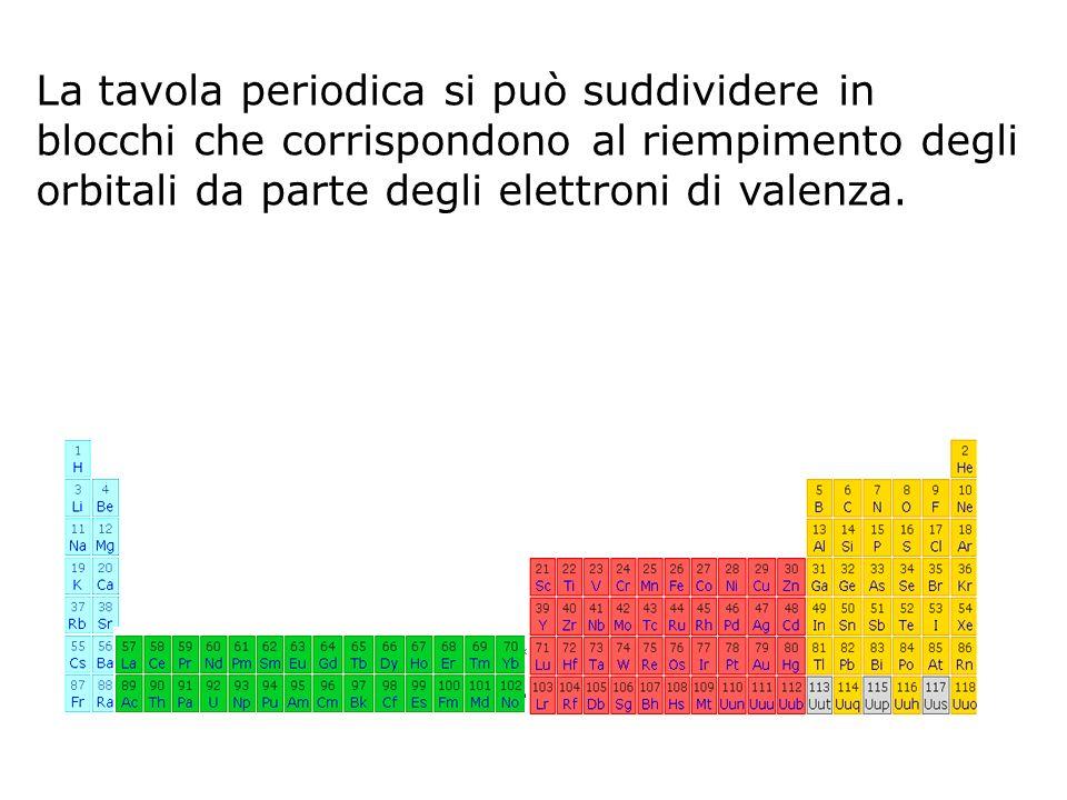 La tavola periodica si può suddividere in blocchi che corrispondono al riempimento degli orbitali da parte degli elettroni di valenza.